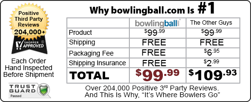 """bowlingball.com is #1 because they have over 200,000 positive 3rd party reviews with always free shipping and no hidden packaging fees or shipping insurance, unlike the """"other guys""""."""